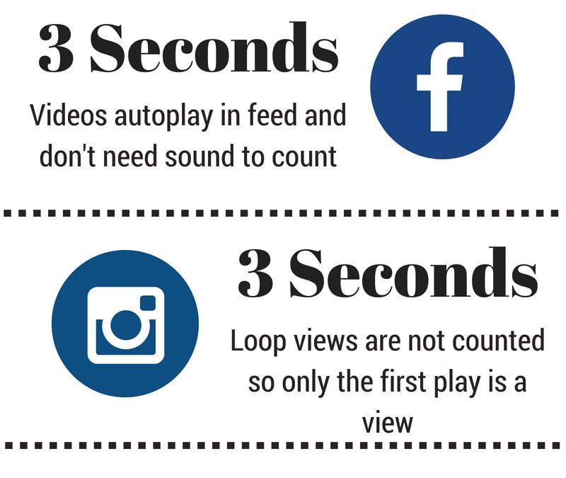 Infographic – What is a video view on social media